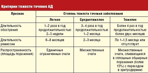 степени атопического дерматита